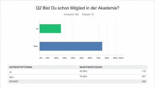 Umfrage Akademie Q2